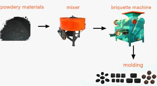 charcoal briquette machine production line