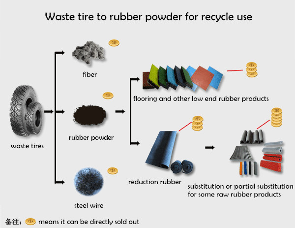 flow chart of waste tire rubber powder machine