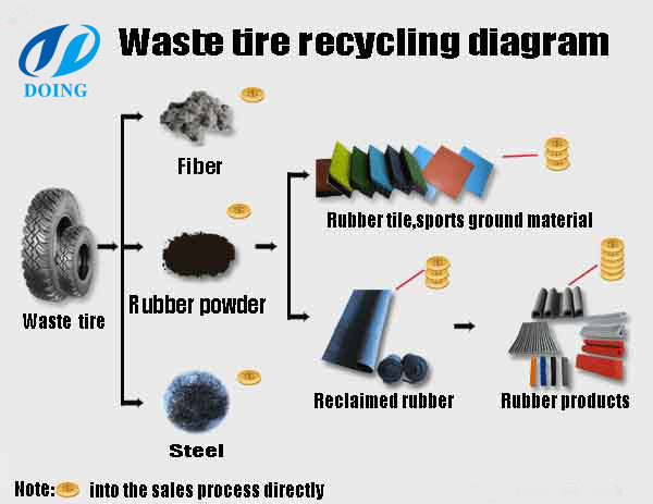 Tire Hight Chart >> Manufacture of Waste tire recycling rubber powder machine for sale__Rubber powder production line