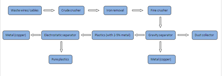 flow chart of cable granulator mahcine