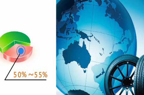 Market and profit analysis of waste tyre to oil plant project