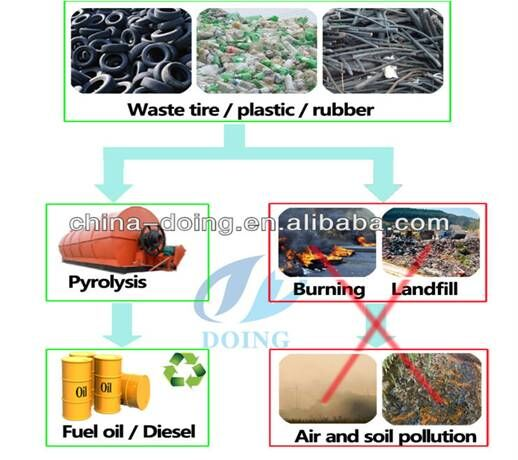 flow chart of plastic recycling machine