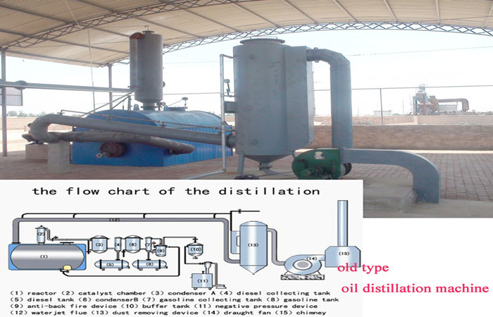 The comparison of new-tech distillation and old type one