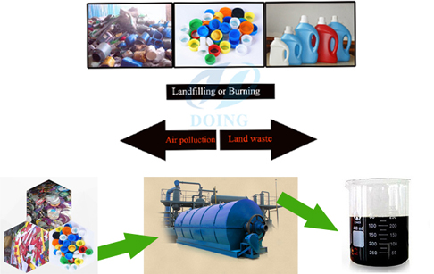 manufacture of The usage of products from waste plastic