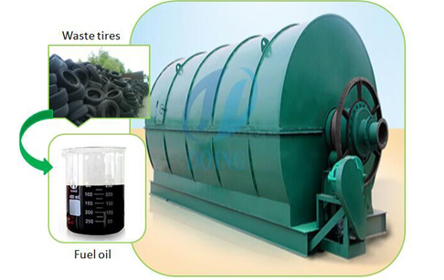 To install waste tire pyrolysis plant in Columbia