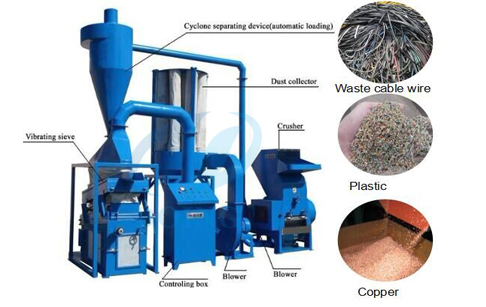 What is the process of copper recycling ?