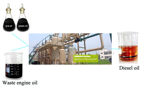 Customer from Chile will visit our waste plastic pyrolysis plant factory in early March 2016