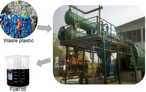 Italy customer set up successfully waste plastic pyrolysis plant