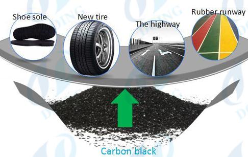 Global Carbon Black Market Report 2016