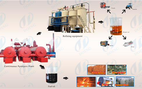 Usage of crude oil-the final product from continuous pyrolysis plant