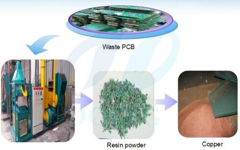 Scrap PCB recycling plant