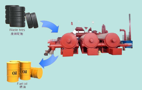 Continuous pyrolysis plant for tires recycling