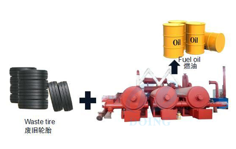 Why produce automatic continuous waste tyre pyrolysis plant ?
