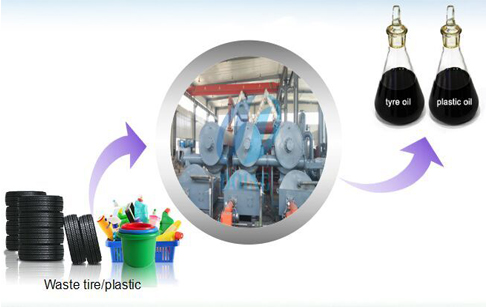 Continuous pyrolysis of plastic