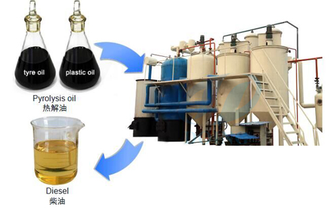 Manufacture Of Used Motor Oil Recycling Equipment Offer