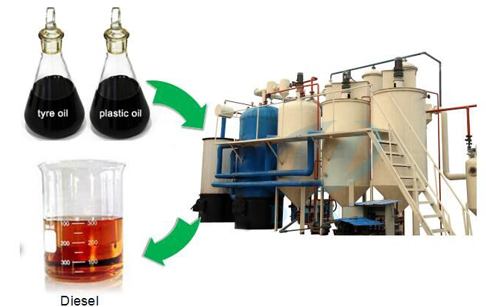 Used motor oil to diesel fuel processor plant
