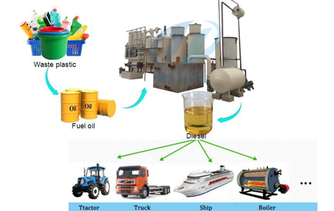 How to make diesel from plastic?