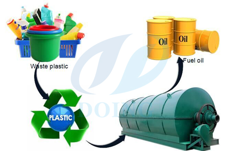 Used of plastic waste recycling