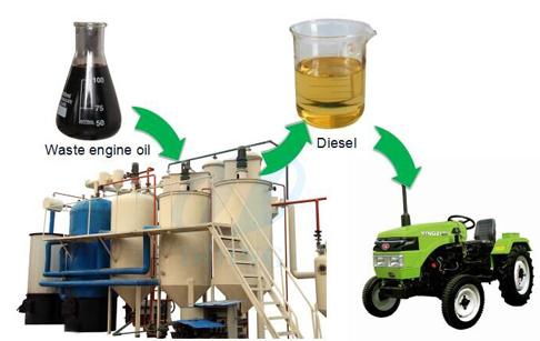 Pyrolysis plant problem tyre plastic pyrolysis technology for How to dispose of motor oil