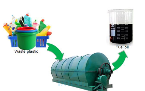 How to recycle waste plastic?