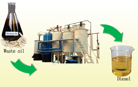 Columbia waste motor oil recycling machine running video