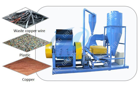 Scrap copper wire recycling equipment