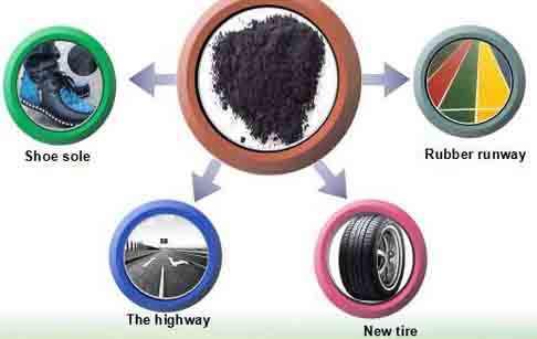 Use of carbon black from tyre pyrolysis plant