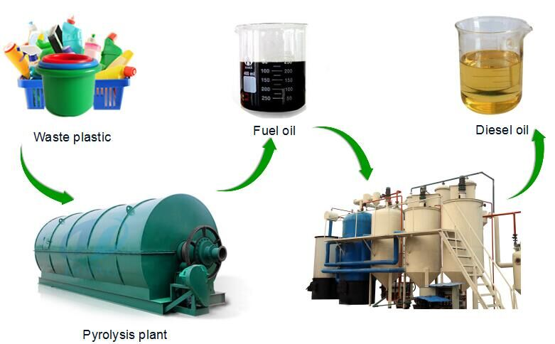 Manufacture of continuous waste tire pyrolysis plant offer for Waste motor oil to diesel
