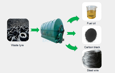What benefits we can get from waste tyre recycling machine?
