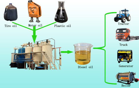 How to refine used motor oil?