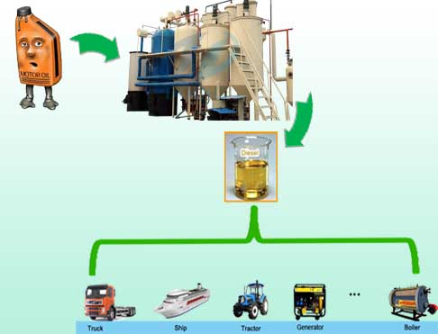 Recycled dirty motor oil to diesel plant