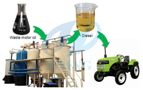 Manufacture of recycled dirty motor oil to diesel plant for How do you dispose of motor oil