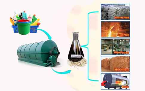 Waste plastic recycling process plant cost
