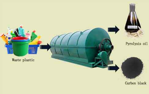 6/8/10T capacity waste plastic pyrolysis to oil plant