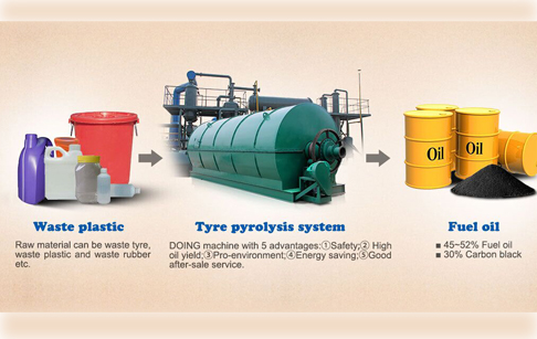 Pyrolysis of plastic waste to liquid fuel—the process ?