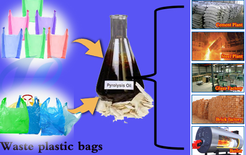 Which raw material can application small scale plastic recycling plant?