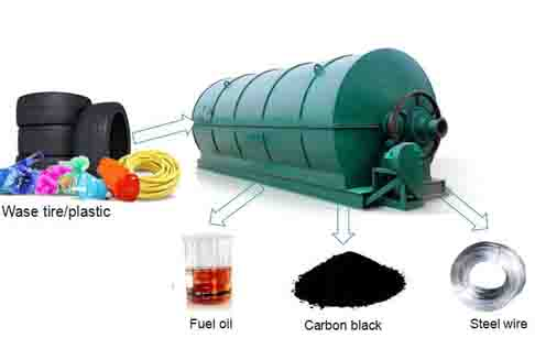Pyrolysis process does it produce any pollution?