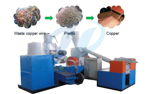 What is copper cable separation machine?
