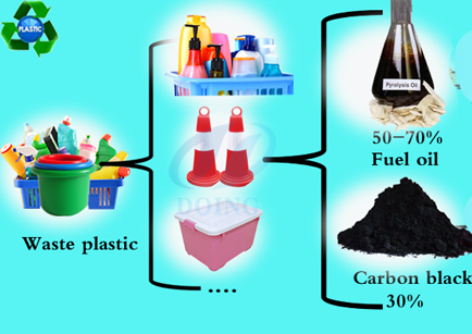 How to process plastic recycling ?