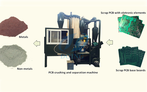 Printed circuit board processing plant
