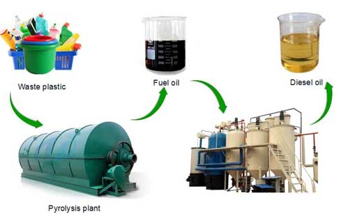Manufacture of waste plastic oil refining to diesel plant for Used motor oil recycling process