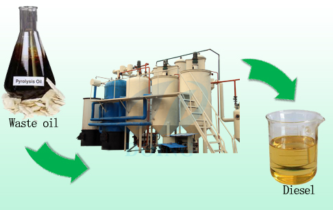 New way waste oil recycling to diesel machine