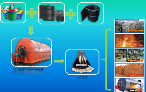 Waste plastic and waste tyre pyrolysis plant