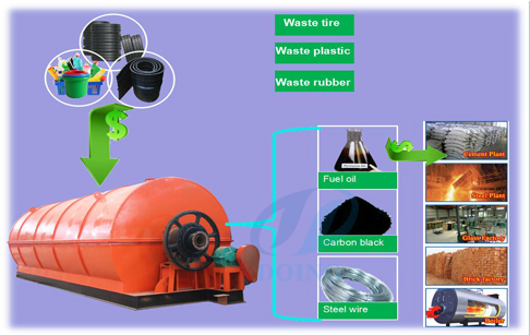 Waste tyre producers to diesel fuel recycling process plant