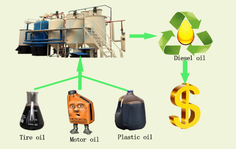 What can we get from oil refinery process plant ?