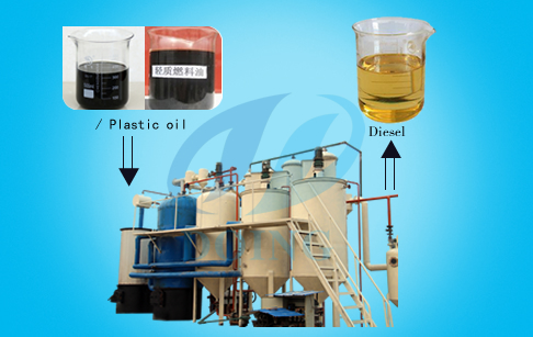 How crude oil is refined by fractional distillation plant?