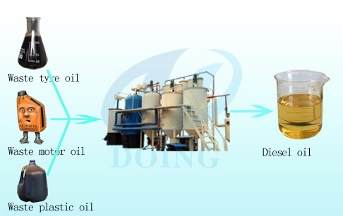 What three steps are used to refing oil?