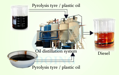 How to build a simple fractional distillation process unit?