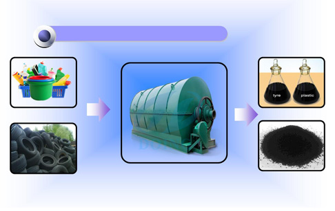 Tyre recycling to fuel oil pyrolysis plant