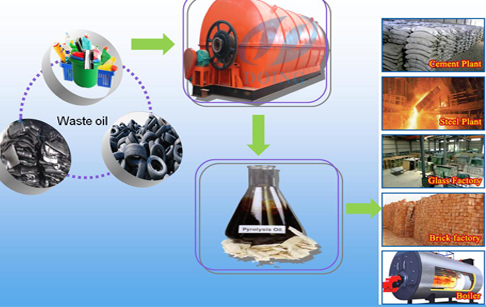 Waste rubber to fuel pyrolysis plant